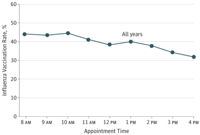 Variations in Influenza Vaccination by Clinic Appointment Time and an Active Choice Intervention in the Electronic Health Record to Increase Influenza Vaccination